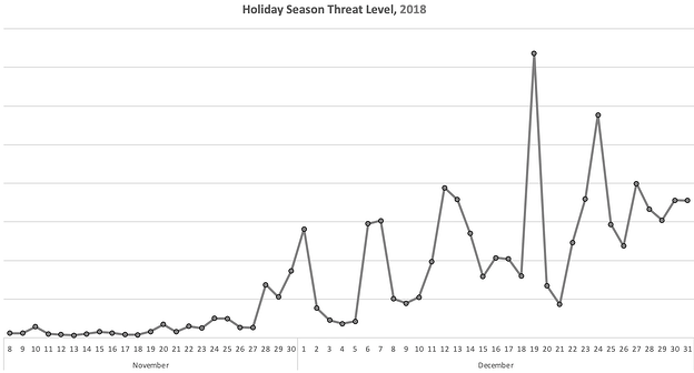 2018-Holiday-Malvertising-Spikes