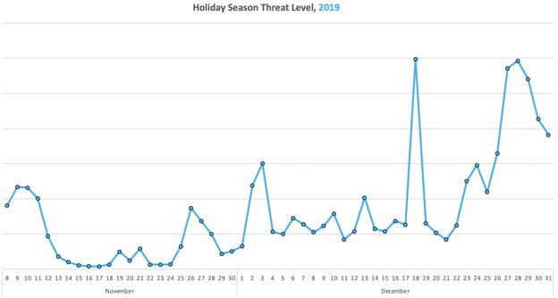 2019-Holiday-Malvertising-Spikes