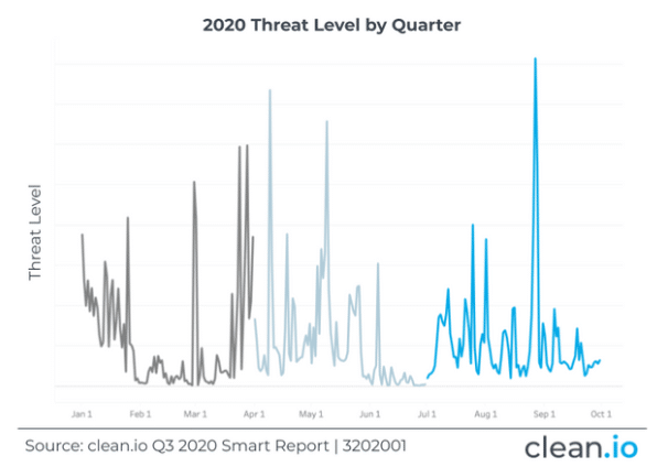 2020 Threat Levels by Quarter
