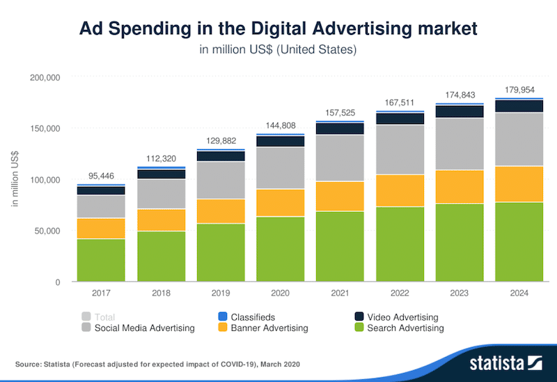 Ad-spending-in-digital-advertising-market
