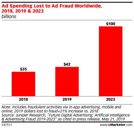 Ad-Fraud-Spending