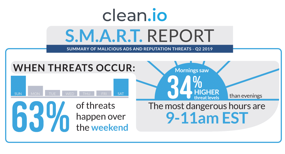 infographic-threat-occurence-snapshot