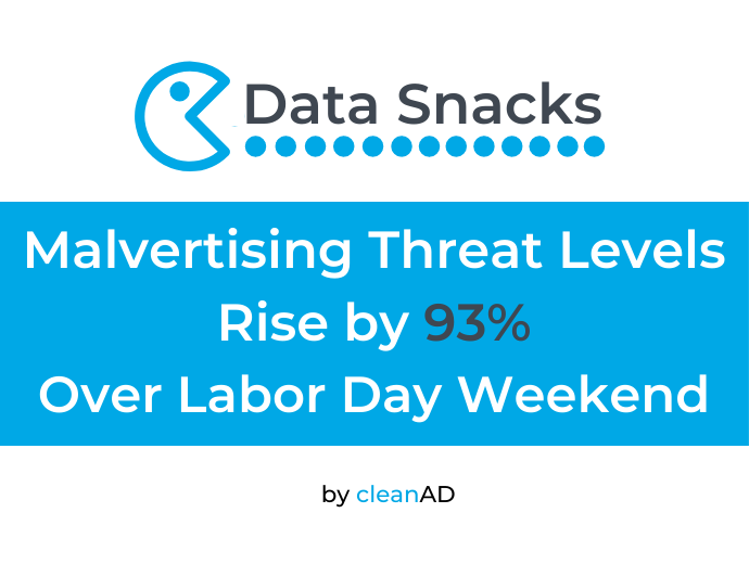 Data Snacks: Labor Day Weekend Yields Elevated Malvertising Attacks Across clean.io Network