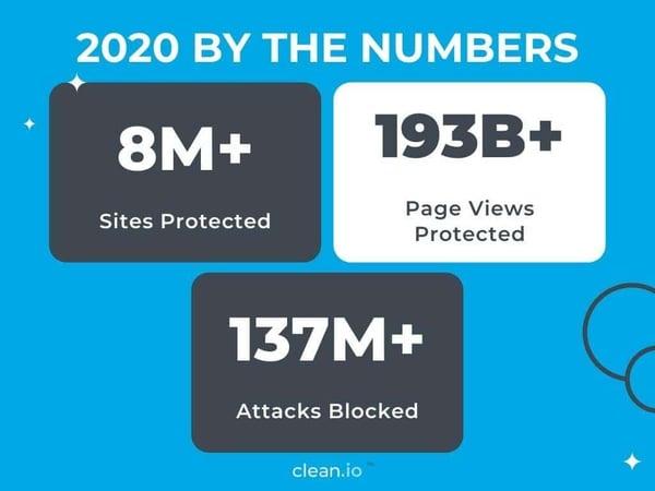 FINAL Q4 2020 Clean.io Smart Report (3)