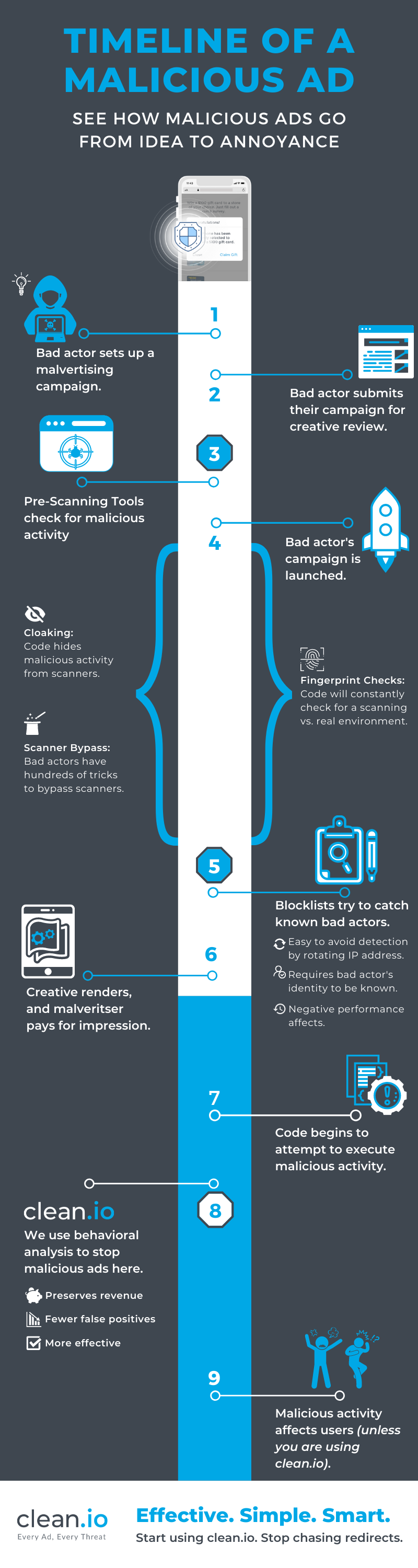 Clean.io-Publisher-Infographic-3