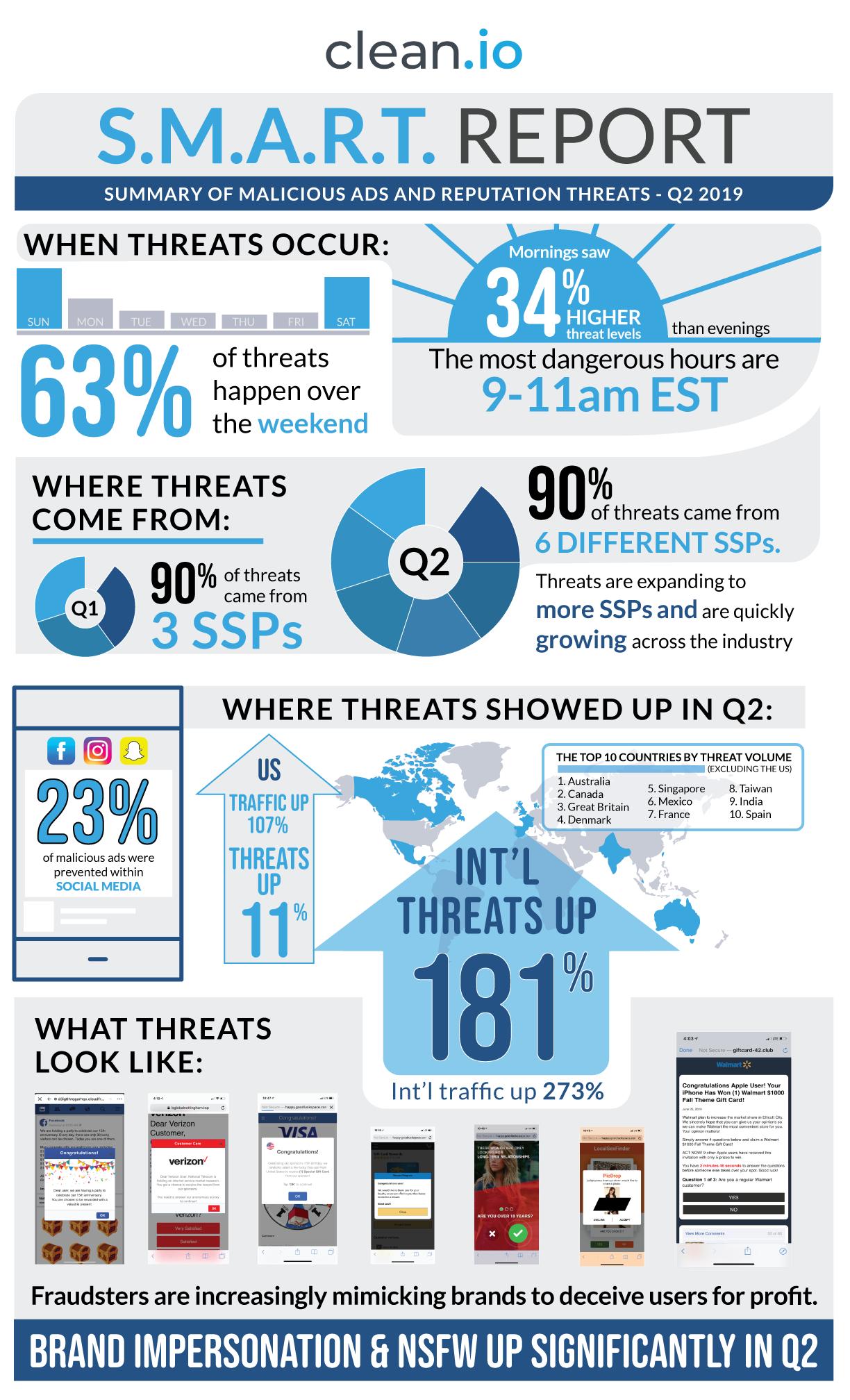 SMART Report infographic