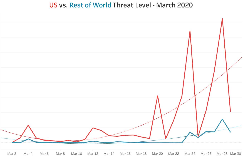 March-2020-high-us-threats