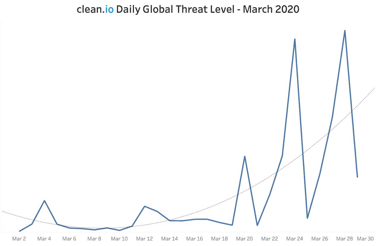 March-2020-malicious-threats