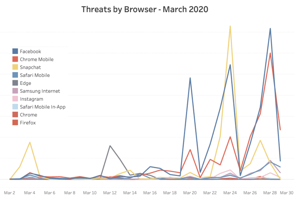 March-2020-threats-by-browsers