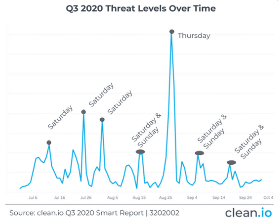 Q3 2020 Threat Levels Over Time
