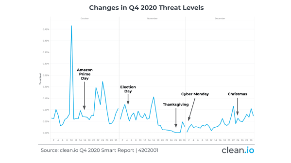 Q4202001-threat-levels