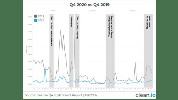 Q4202002-quarter-comparison