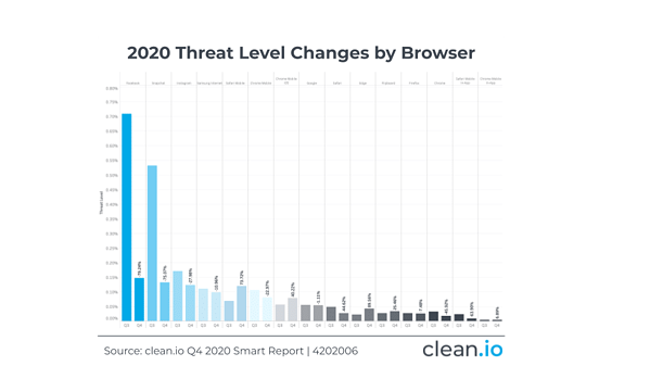Q4202006-browser-changes