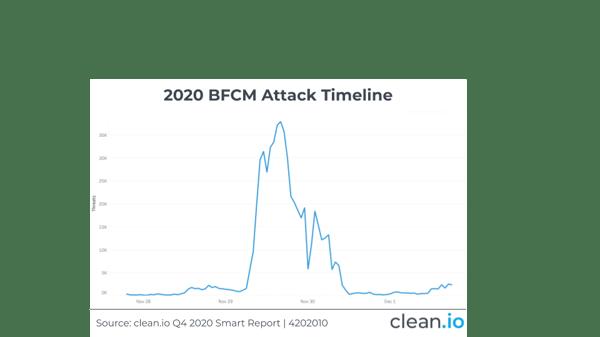 Q4202010-BFCM-Attack
