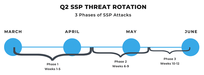 SSP-Threat-Rotation-Timeline-e1595426965375