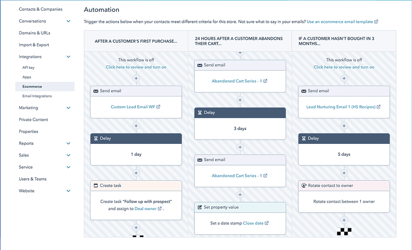 HubSpot Email Automatin Chart