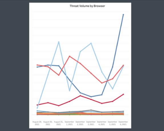 Screenshot 2021-09-08 at 09-33-36 Labor Day Data Snacks