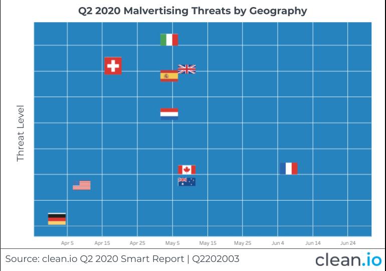 Smart Report Q2202003-1