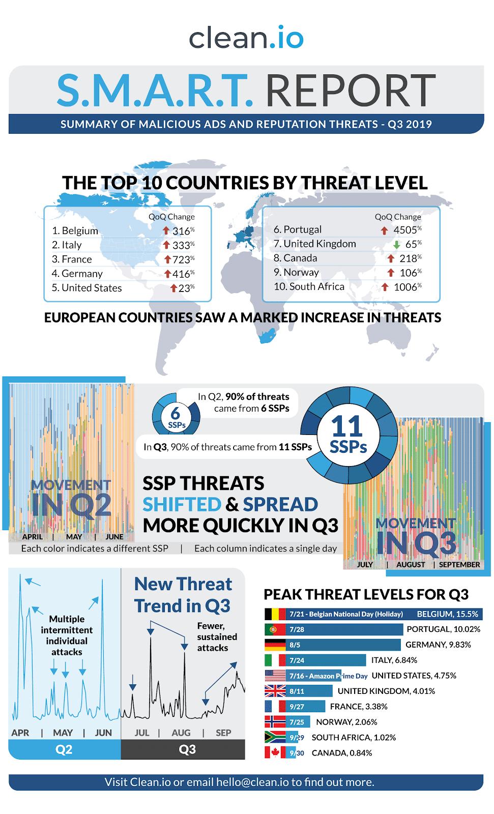 malicious-reputation-threat-q3_2019-infographic