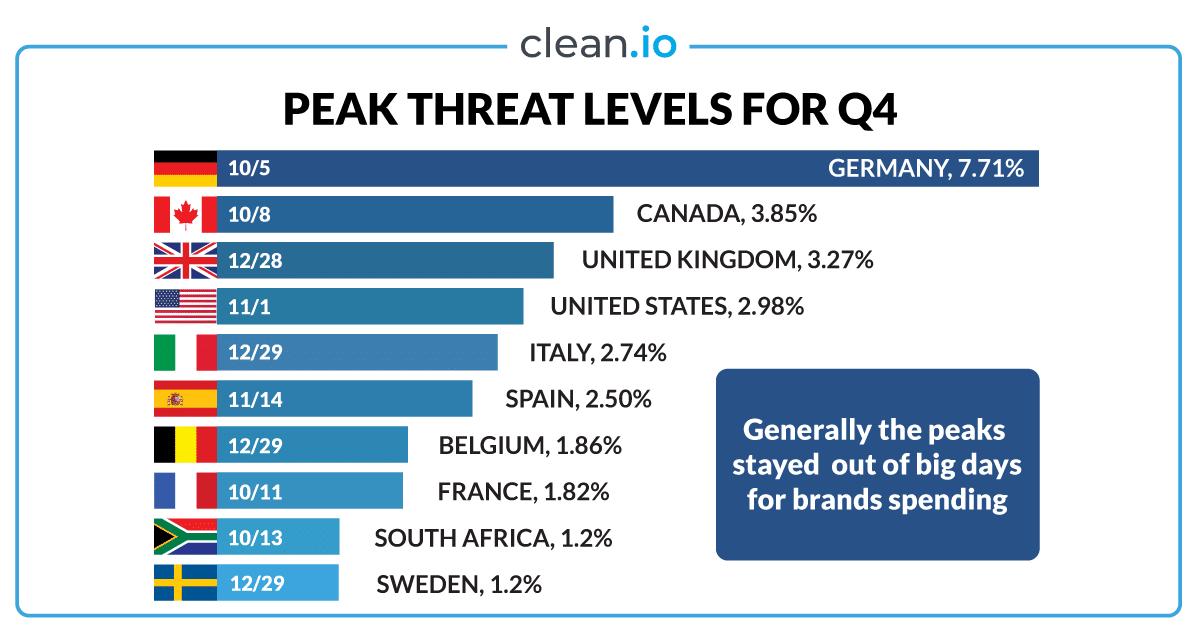 q4-2019-peak-threats