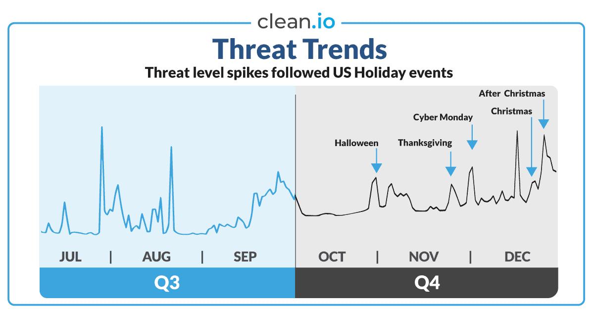 q4-2019-threat-trends
