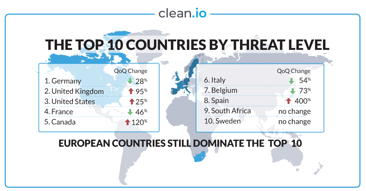 q4-2019-top-countries