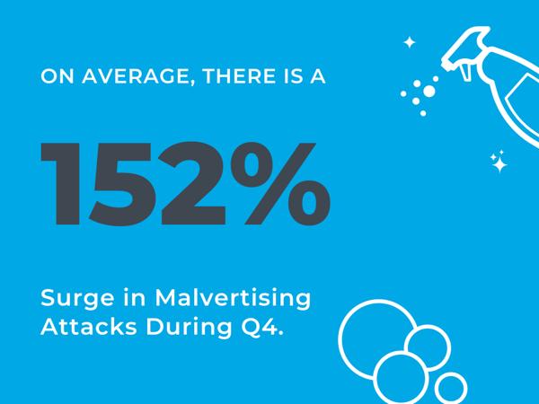 q4-malvertising-spike