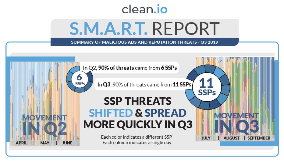 threat-spread-ssps