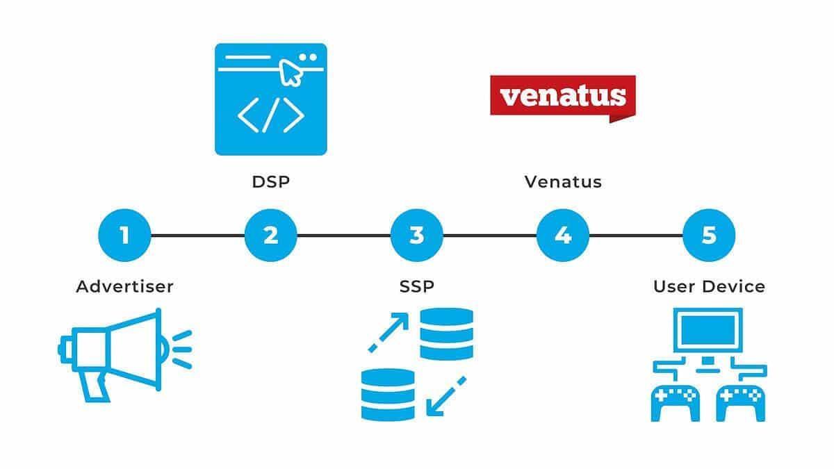 venatus-diagram-1