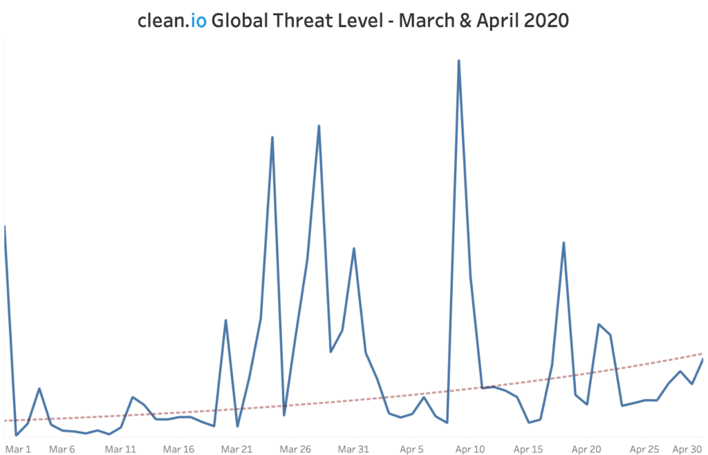 April threat levels maintain upward trend amid COVID-19