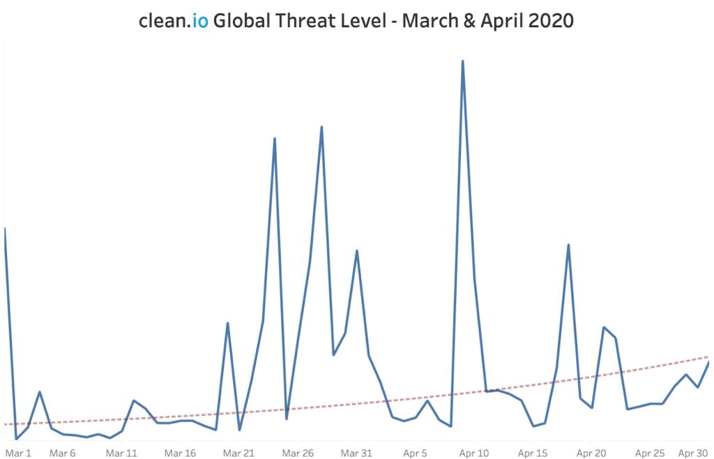 April threat levels maintain upward trend amid COVID-19