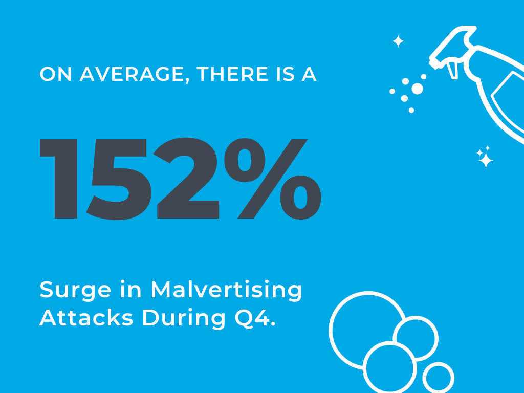 Protect Your Q4 Revenue from the Dreaded Q4 Malvertising Spike